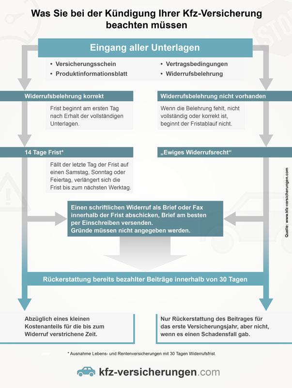Infografik zum Ablauf der Kündigung von Kfz-Versicherungen