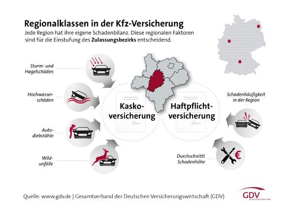 Infografik mit den Faktoren, welche Regionalklassen 2016 beeinflussen