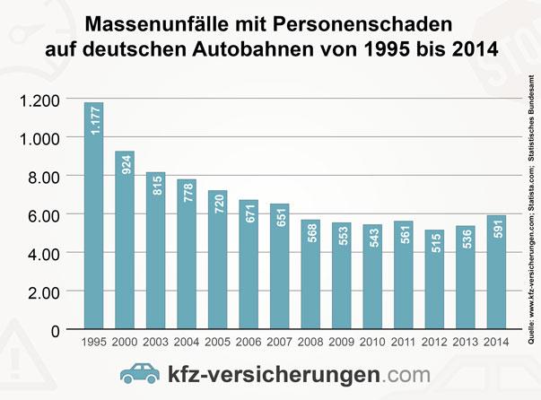 Anzahl Massenunfälle auf deutschen Autobahnen