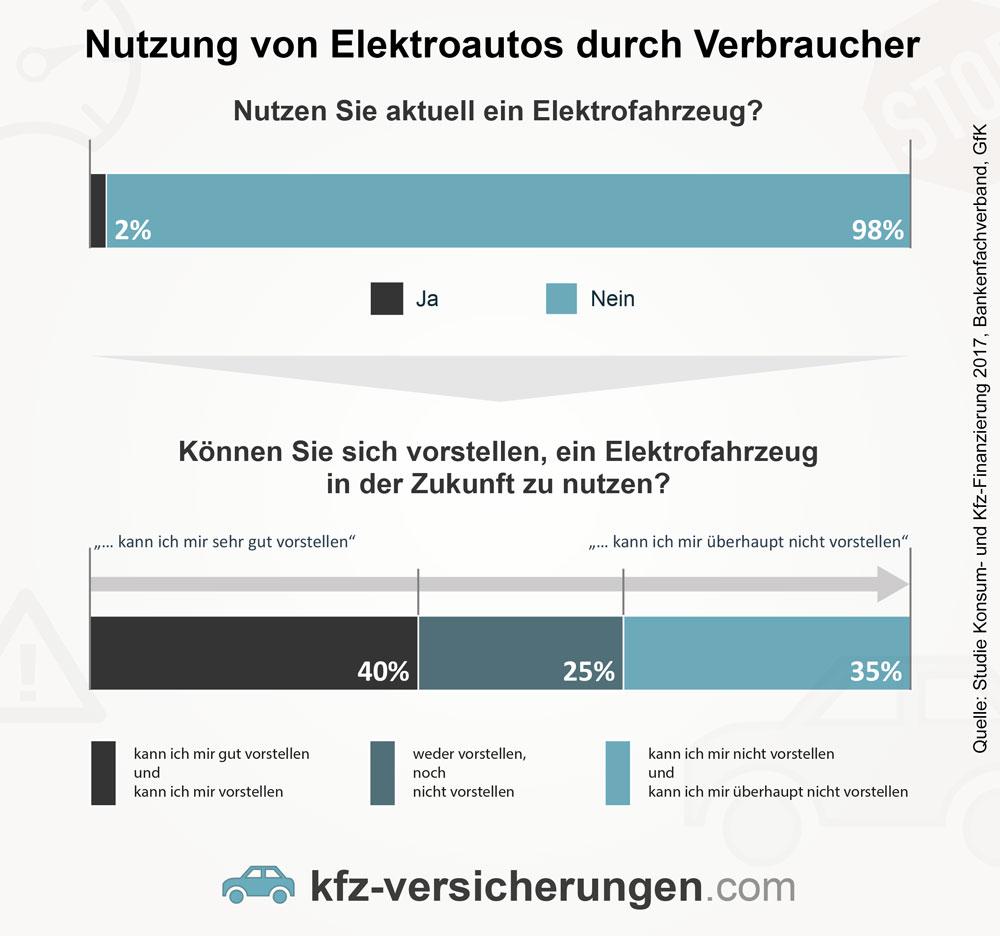 Kfz-Versicherung für Elektro- und Hybridautos