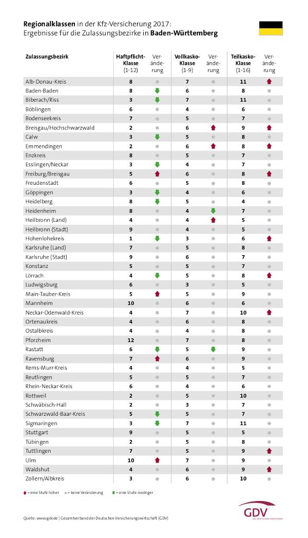 Tabelle zu den Änderungen der Kfz-Regionalklassen in Baden-Württemberg