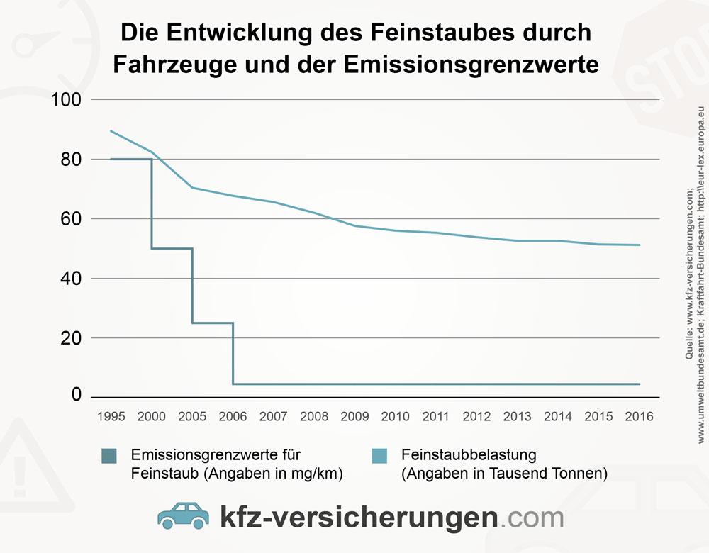Die Entwicklung des Feinstaubes durch Fahrzeuge und der Emissionsgrenzwerte in Deutschland