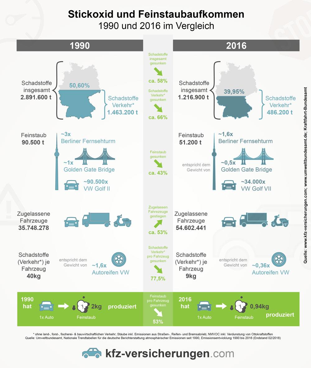 Stickoxid und Feinstaubaufkommen durch Verkehr seit 1990